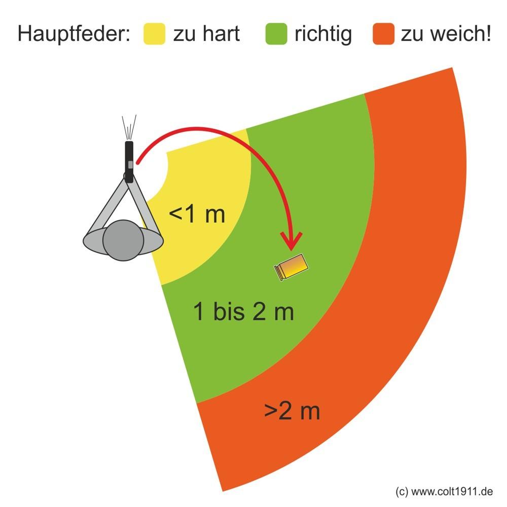 Hauptfeder (Recoil Spring): welche Federstärke verwenden? - www ...